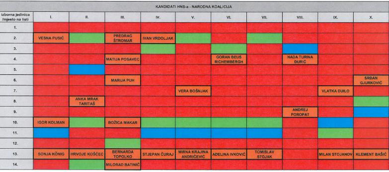 HNS- narodna koalicija